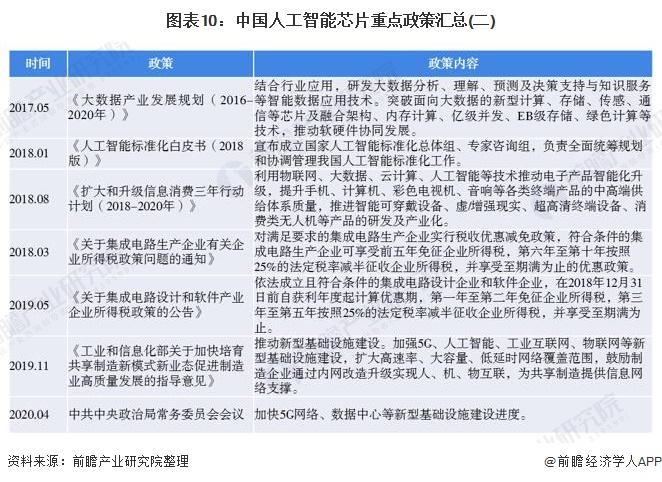 图表10:中国人工智能芯片重点政策汇总(二)