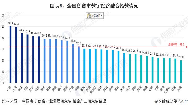 图表6:全国各省市数字经济融合指数情况
