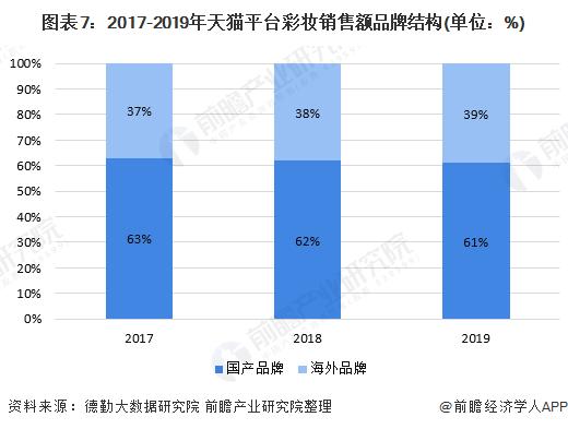 图表7:2017-2019年天猫平台彩妆销售额品牌结构(单位:%)