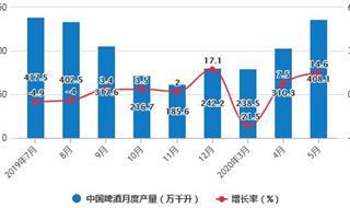 2020年1-5月中國啤酒行業市場分析:累計產量突破1000萬千升