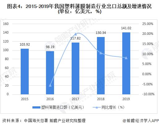 图表4:2015-2019年我国塑料薄膜制造行业出口总额及增速情况(单位:亿美元,%)