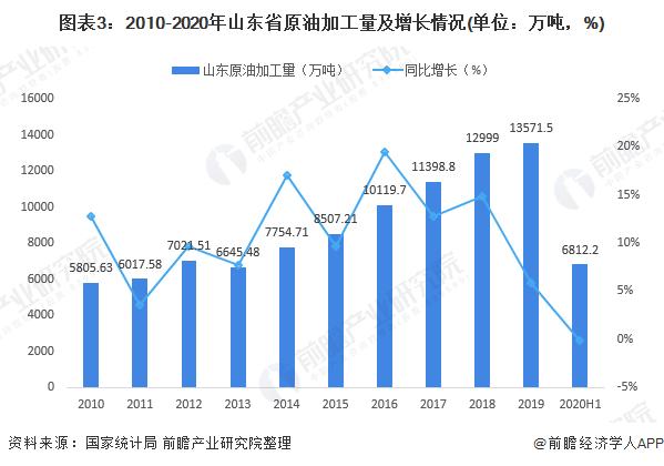 图表3:2010-2020年山东省原油加工量及增长情况(单位:万吨,%)
