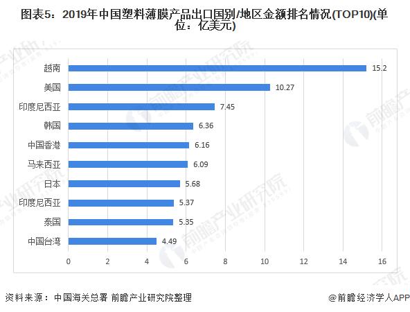 图表5:2019年中国塑料薄膜产品出口国别/地区金额排名情况(TOP10)(单位:亿美元)