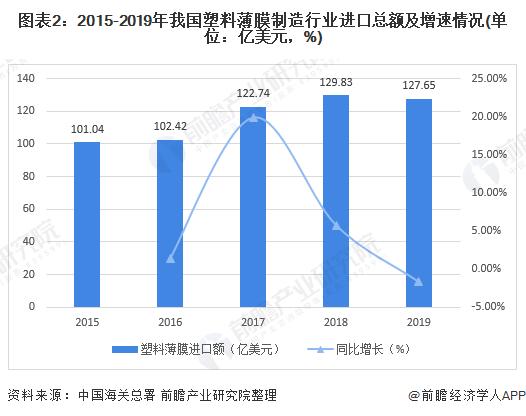图表2:2015-2019年我国塑料薄膜制造行业进口总额及增速情况(单位:亿美元,%)