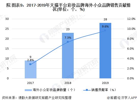 院 图表9:2017-2019年天猫平台彩妆品牌海外小众品牌销售贡献情况(单位:个,%)
