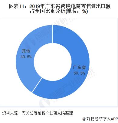 图表11:2019年广东省跨境电商零售进出口额占全国比重分析(单位:%)
