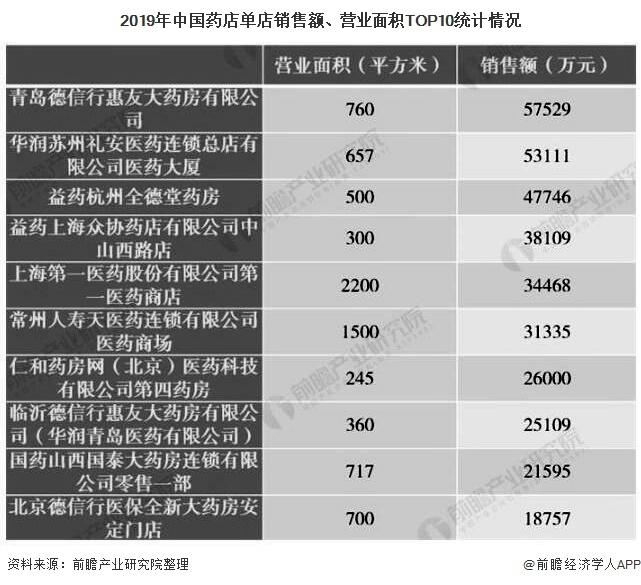 2019年中国药店单店销售额、营业面积TOP10统计情况