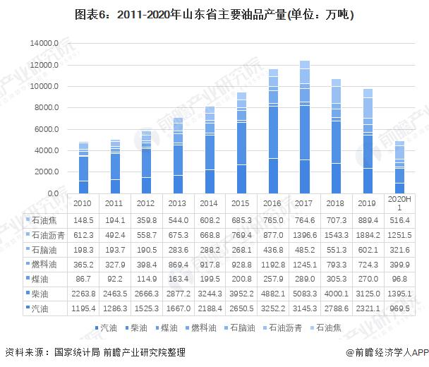 图表6:2011-2020年山东省主要油品产量(单位:万吨)