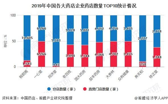 2019年中国各大药店企业药店数量TOP10统计情况