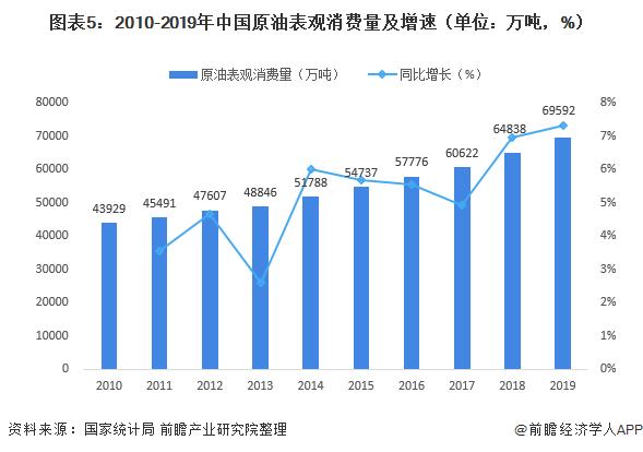 图表5:2010-2019年中国原油表观消费量及增速(单位:万吨,%)