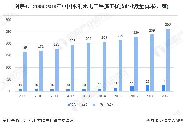 图表4:2009-2018年中国水利水电工程施工优质企业数量(单位:家)