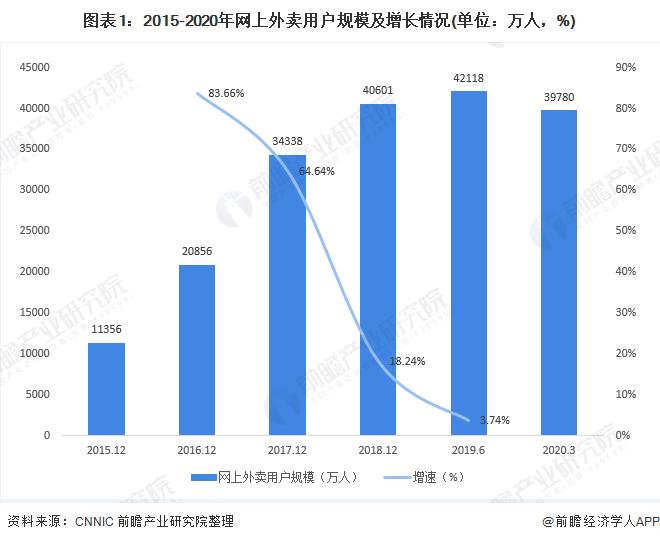 图表1:2015-2020年网上外卖用户规模及增长情况(单位:万人,%)