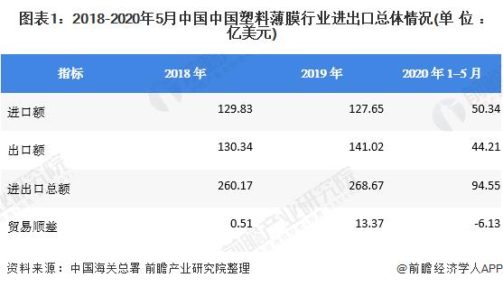 图表1:2018-2020年5月中国中国塑料薄膜行业进出口总体情况(单位:亿美元)