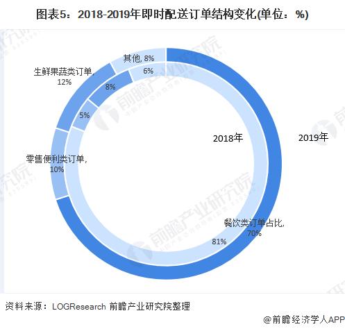 图表5:2018-2019年即时配送订单结构变化(单位:%)