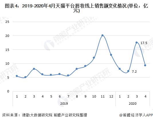 图表4:2019-2020年4月天猫平台唇妆线上销售额变化情况(单位:亿元)