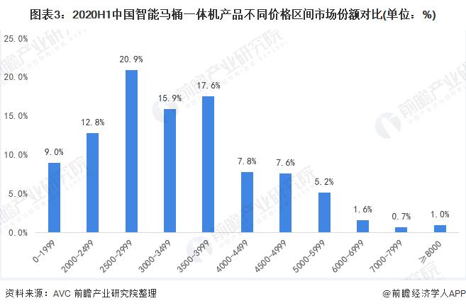 图表3:2020H1中国智能马桶一体机产品不同价格区间市场份额对比(单位:%)