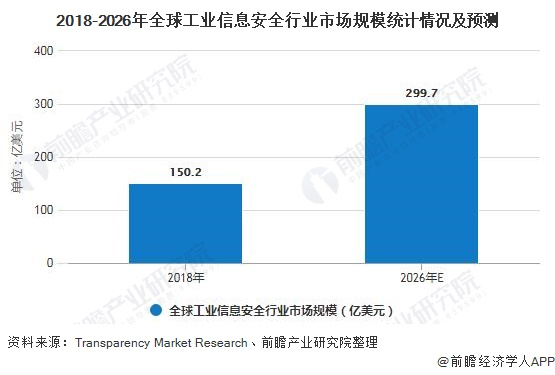 2018-2026年全球工业信息安全行业市场规模统计情况及预测