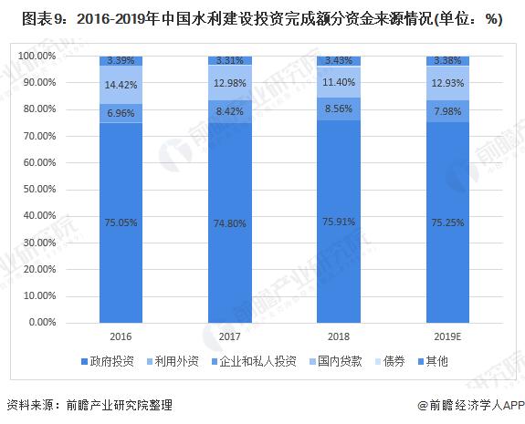 图表9:2016-2019年中国水利建设投资完成额分资金来源情况(单位:%)