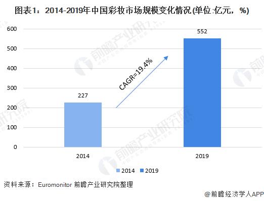 2020年中国彩妆行业市场现状及发展前景分析二三线及以下城市发展潜力巨大_前瞻趋势