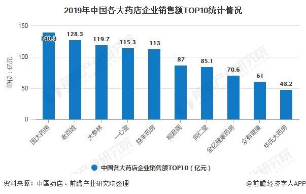 2019年中国各大药店企业销售额TOP10统计情况
