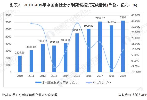 图表2:2010-2019年中国全社会水利建设投资完成情况(单位:亿元,%)