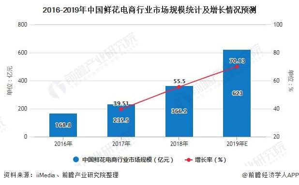 2016-2019年中国鲜花电商行业市场规模统计及增长情况预测