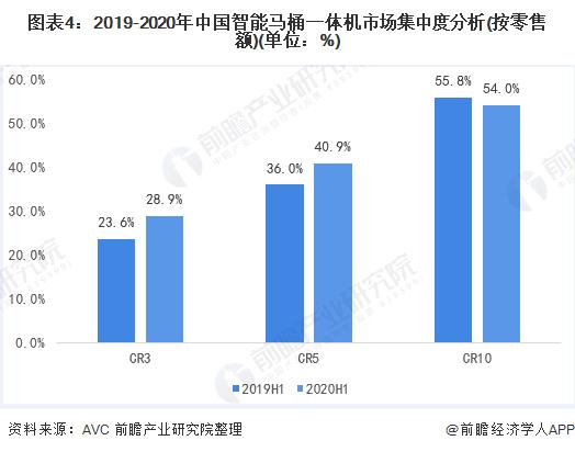 图表4:2019-2020年中国智能马桶一体机市场集中度分析(按零售额)(单位:%)