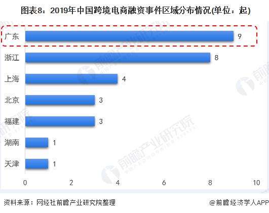 图表8:2019年中国跨境电商融资事件区域分布情况(单位:起)