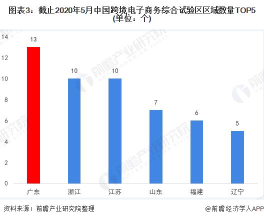 图表3:截止2020年5月中国跨境电子商务综合试验区区域数量TOP5(单位:个)