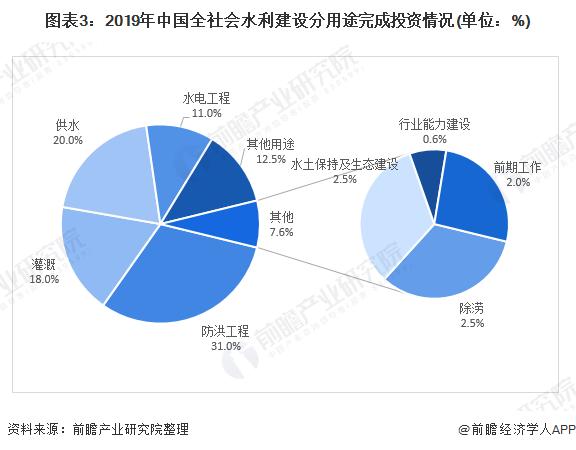 图表3:2019年中国全社会水利建设分用途完成投资情况(单位:%)