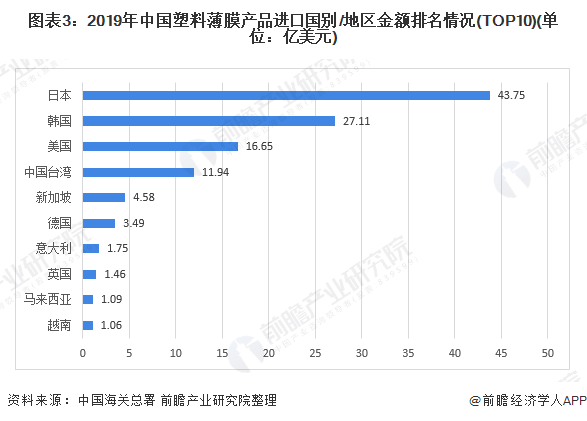 图表3:2019年中国塑料薄膜产品进口国别/地区金额排名情况(TOP10)(单位:亿美元)
