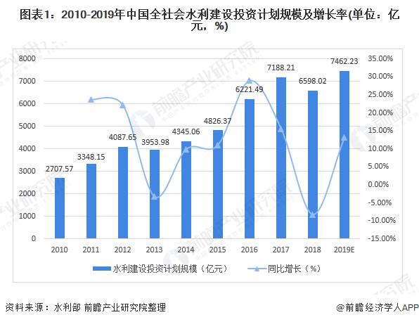 图表1:2010-2019年中国全社会水利建设投资计划规模及增长率(单位:亿元,%)