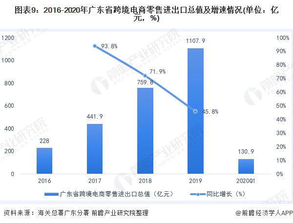 图表9:2016-2020年广东省跨境电商零售进出口总值及增速情况(单位:亿元,%)