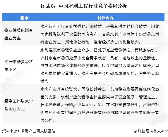 图表8:中国水利工程行业竞争格局分析