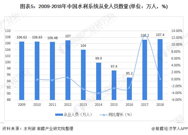 图表5:2009-2018年中国水利系统从业人员数量(单位:万人,%)