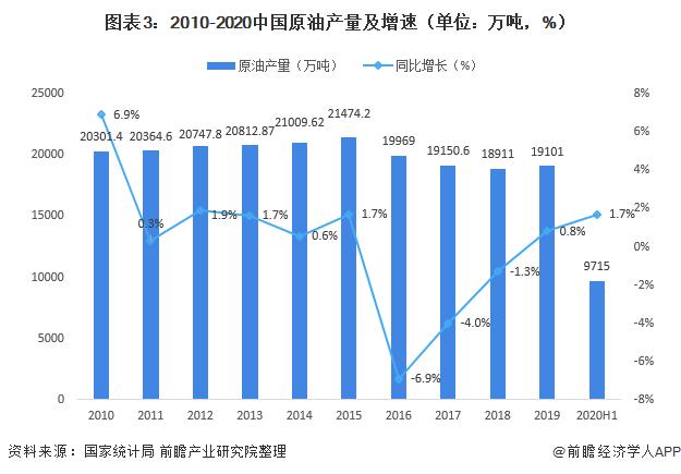 图表3:2010-2020中国原油产量及增速(单位:万吨,%)