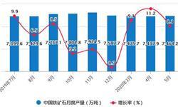 2020年1-5月中国<em>铁矿石</em>行业市场分析:累计产量将近3.4亿吨