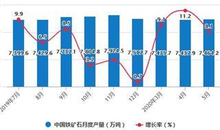 2020年1-5月中國鐵礦石行業市場分析:累計產量將近3.4億噸