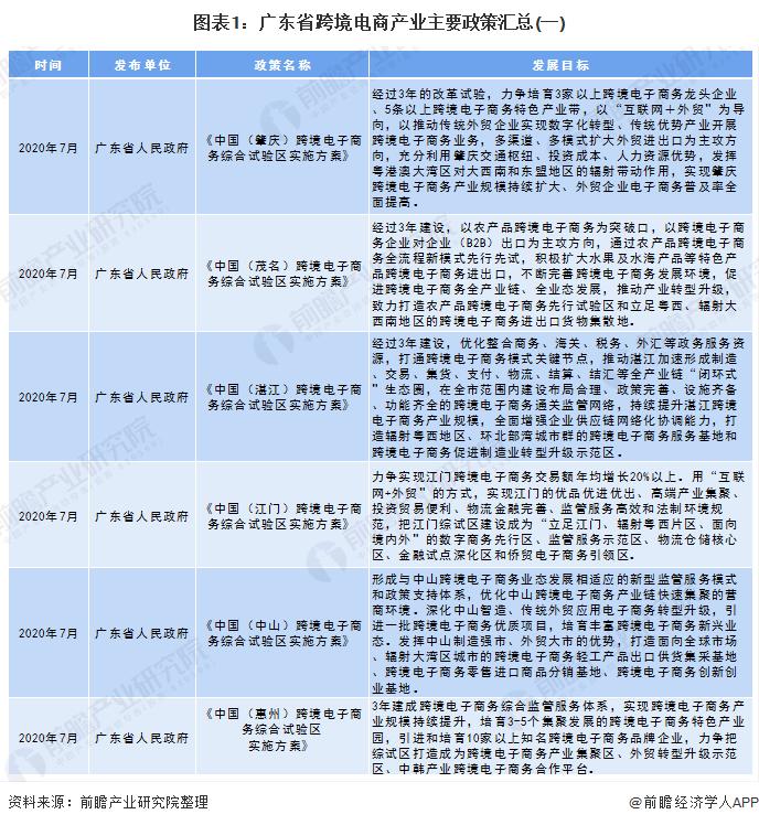 图表1:广东省跨境电商产业主要政策汇总(一)