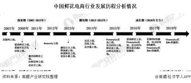 中国鲜花电商行业发展历程分析情况