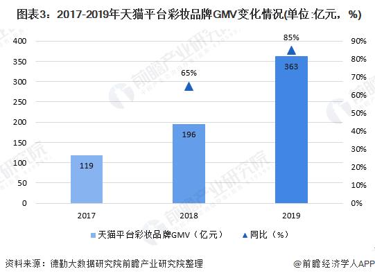 图表3:2017-2019年天猫平台彩妆品牌GMV变化情况(单位:亿元,%)