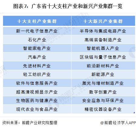 图表7:广东省十大支柱产业和新兴产业集群一览