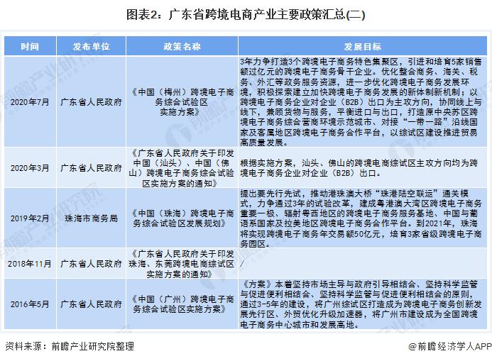 图表2:广东省跨境电商产业主要政策汇总(二)