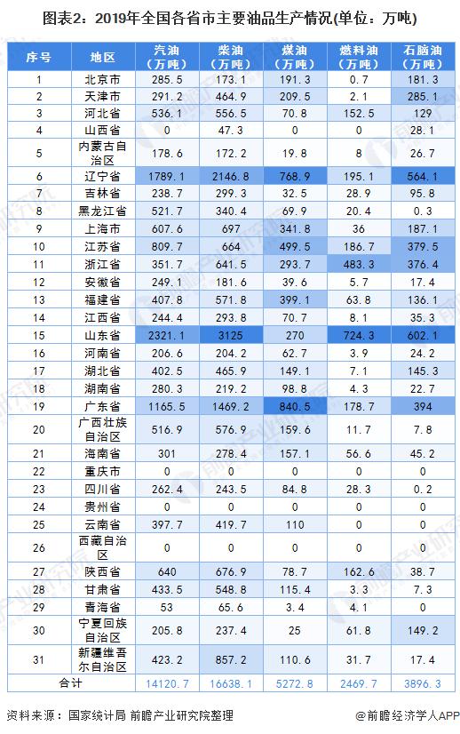 图表2:2019年全国各省市主要油品生产情况(单位:万吨)