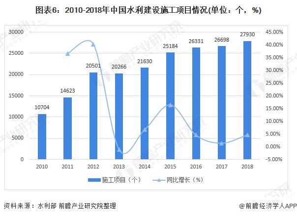图表6:2010-2018年中国水利建设施工项目情况(单位:个,%)