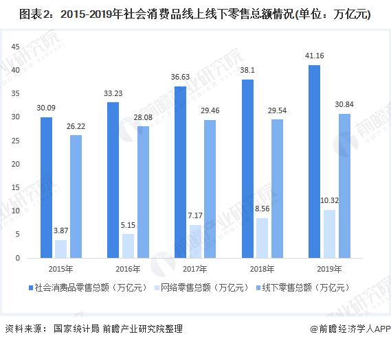 图表2:2015-2019年社会消费品线上线下零售总额情况(单位:万亿元)