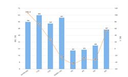 2020年1-6月我国<em>棕榈油</em>进口数量及金额增长情况分析