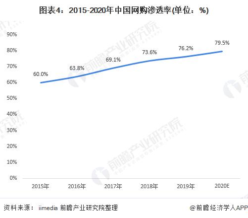 图表4:2015-2020年中国网购渗透率(单位:%)