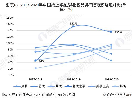 图表6:2017-2020年中国线上渠道彩妆各品类销售规模增速对比(单位:%)