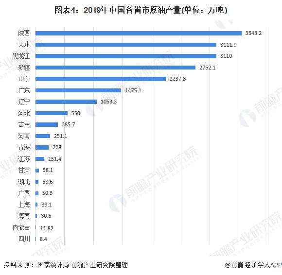 图表4:2019年中国各省市原油产量(单位:万吨)
